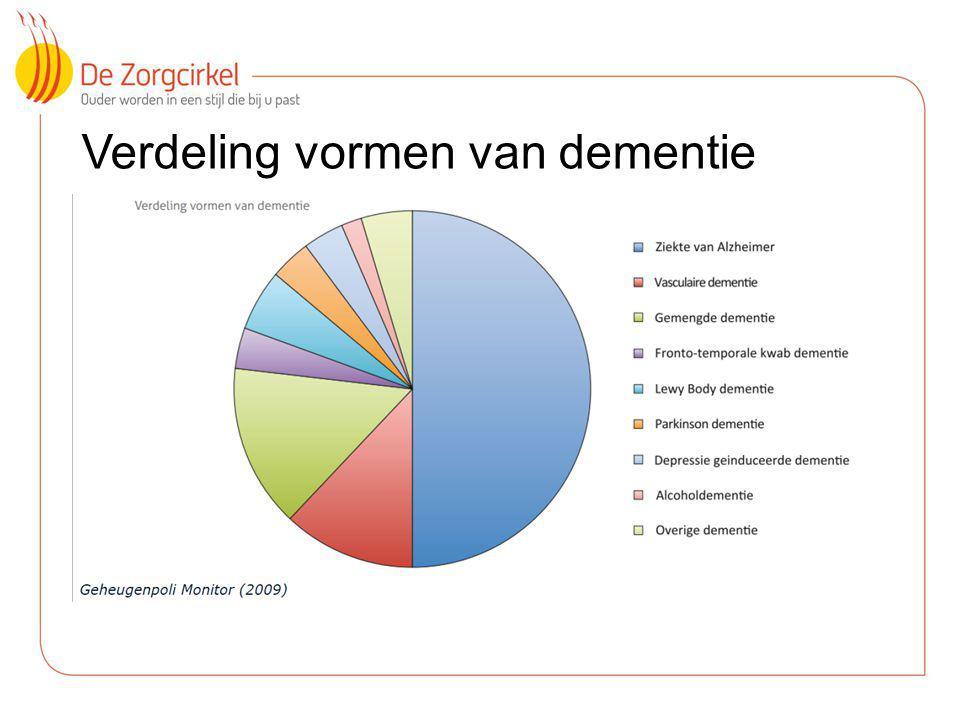 3 Verdeling vormen van dementie
