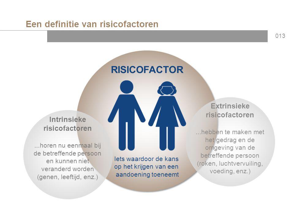 Een definitie van risicofactoren 013 RISICOFACTOR Iets waardoor de kans op het krijgen van een aandoening toeneemt Intrinsieke risicofactoren...horen