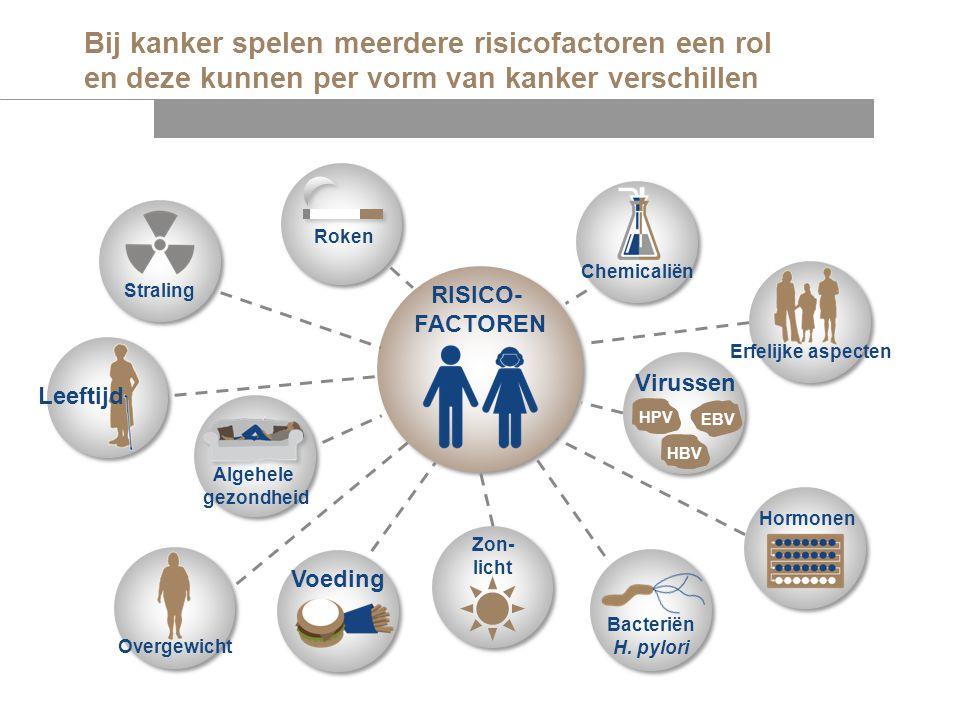 Bij kanker spelen meerdere risicofactoren een rol en deze kunnen per vorm van kanker verschillen RISICO- FACTOREN Leeftijd Overgewicht Bacteriën H. py