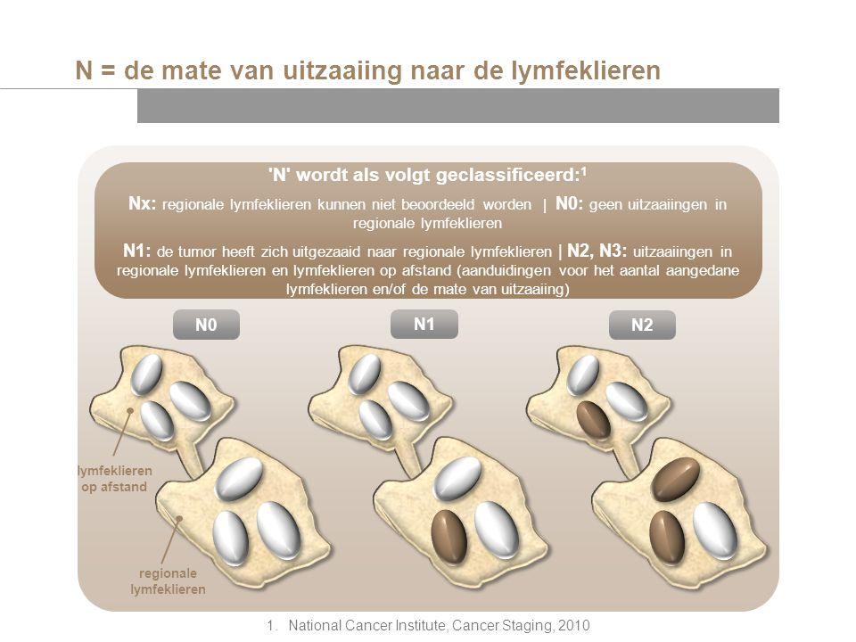 N = de mate van uitzaaiing naar de lymfeklieren lymfeklieren op afstand regionale lymfeklieren N0 'N' wordt als volgt geclassificeerd: 1 Nx: regionale