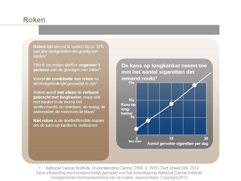 Roken 1. National Cancer Institute, Understanding Cancer, 2009. 2. WHO Fact Sheet 339, 2012. Deze afbeelding werd oorspronkelijk gemaakt voor het Amer