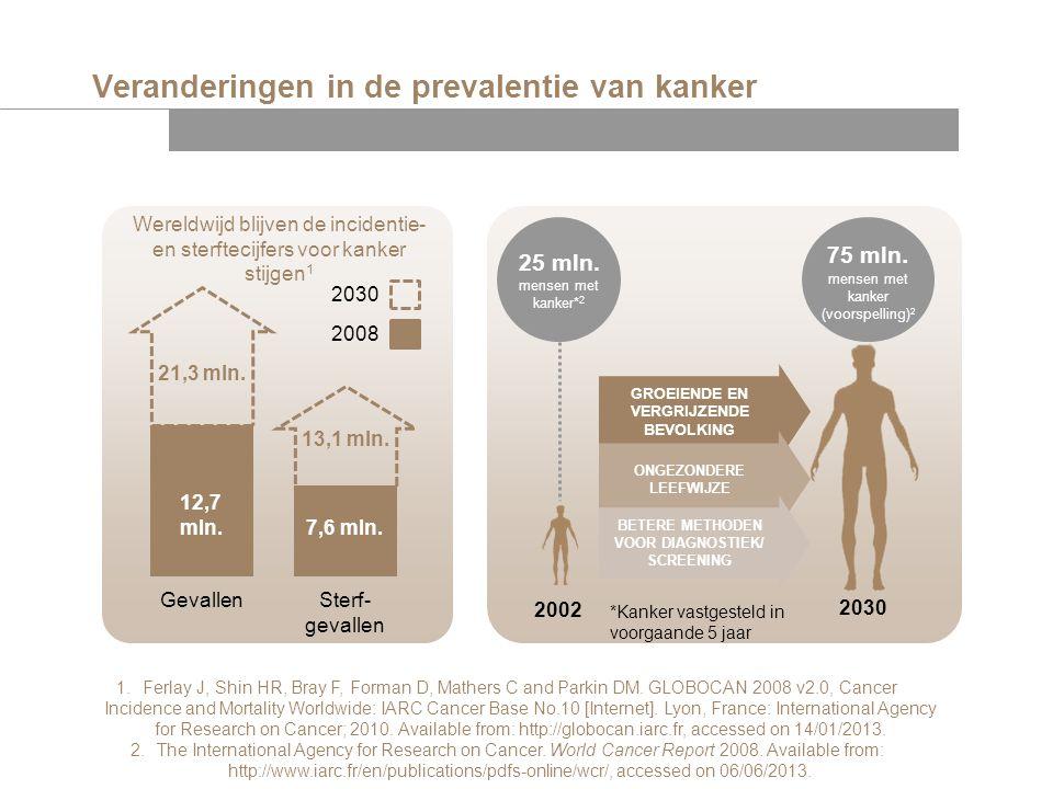 Veranderingen in de prevalentie van kanker Wereldwijd blijven de incidentie- en sterftecijfers voor kanker stijgen 1 21,3 mln. 12,7 mln. 13,1 mln. 7,6