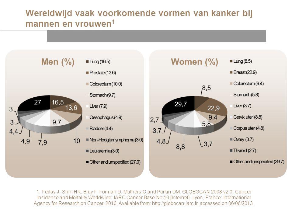 Wereldwijd vaak voorkomende vormen van kanker bij mannen en vrouwen 1 1. Ferlay J, Shin HR, Bray F, Forman D, Mathers C and Parkin DM. GLOBOCAN 2008 v