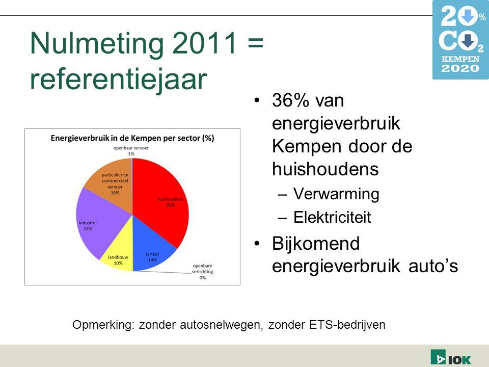 Nulmeting 2011 = referentiejaar 36% van energieverbruik Kempen door de huishoudens –Verwarming –Elektriciteit Bijkomend energieverbruik auto's Opmerki
