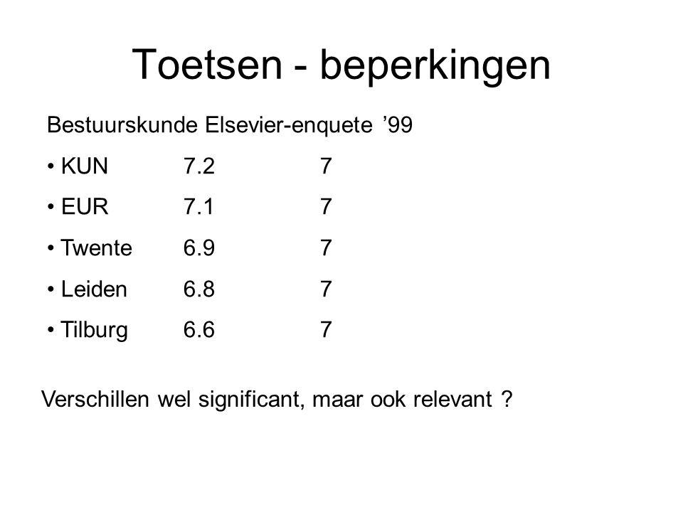 Toetsen - beperkingen Bestuurskunde Elsevier-enquete '99 KUN7.27 EUR7.17 Twente6.97 Leiden6.87 Tilburg6.67 Verschillen wel significant, maar ook relev