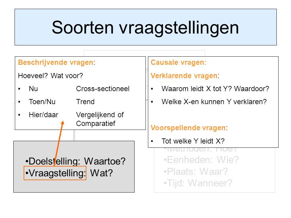 Soorten vraagstellingen Onderzoeksplan Probleemstelling Doelstelling: Waartoe? Vraagstelling: Wat? Onderzoeksopzet Methoden: Hoe? Eenheden: Wie? Plaat