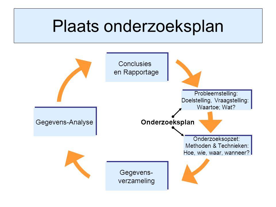 Plaats onderzoeksplan Gegevens-Analyse Conclusies en Rapportage Conclusies en Rapportage Probleemstelling: Doelstelling, Vraagstelling: Waartoe; Wat?