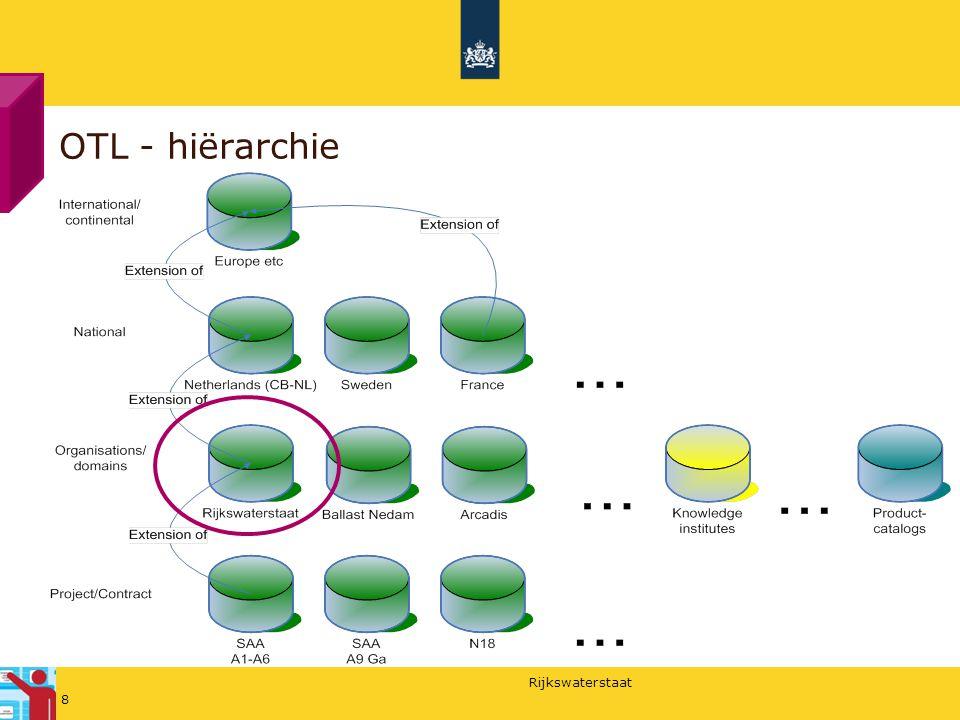 Rijkswaterstaat OTL - hiërarchie 8
