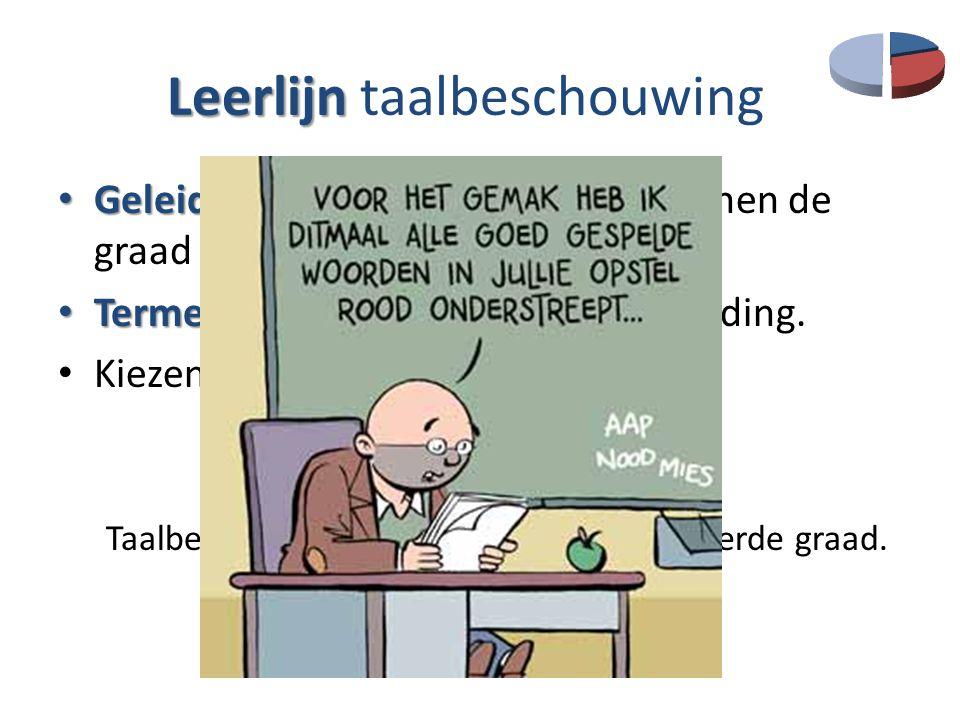 Leerlijn Leerlijn taalbeschouwing Geleidelijke opbouw Geleidelijke opbouw: afspraken binnen de graad en over de drie graden heen. Termen Termenlijst (