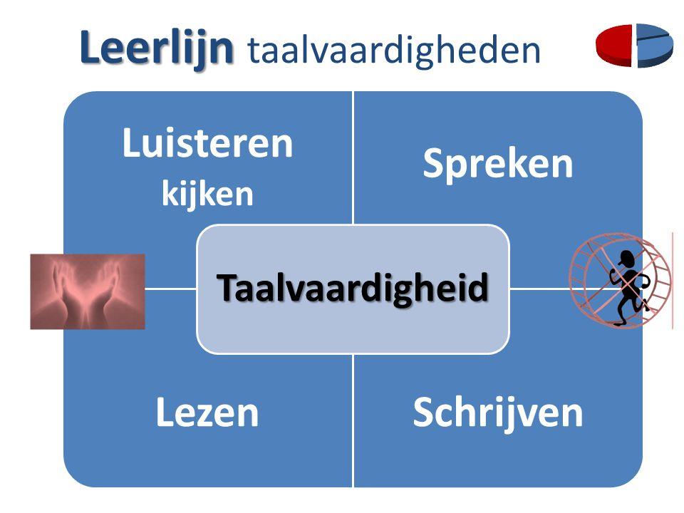 Leerlijn Leerlijn taalvaardigheden Luisteren kijken Spreken LezenSchrijven Taalvaardigheid