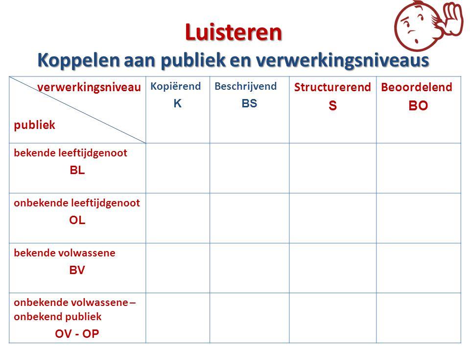 Luisteren Koppelen aan publiek en verwerkingsniveaus verwerkingsniveau publiek Kopiërend K Beschrijvend BS Structurerend S Beoordelend BO bekende leef