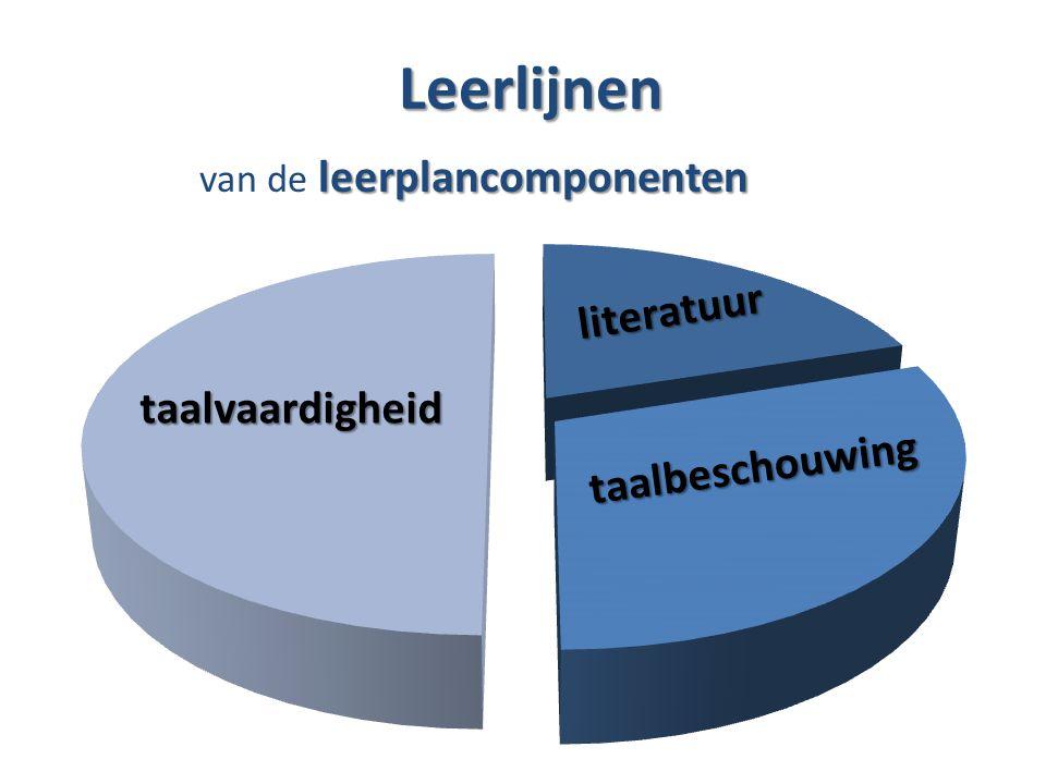 TOOLS Vergelijkend schema vaardigheden – teksttypes – per graad – publiek – verwerkingsniveaus Werken aan leerlijnen (opdrachten aanvullen per graad) – lezen – schrijven – luisteren – spreken