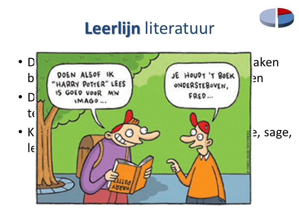 Leerlijn Leerlijn taalbeschouwing Geleidelijke opbouw Geleidelijke opbouw: afspraken binnen de graad en over de drie graden heen.