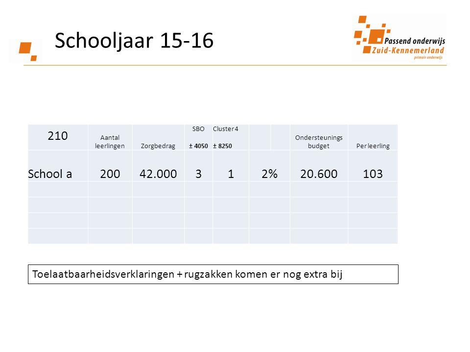 Schooljaar 15-16 210 Aantal leerlingenZorgbedrag SBO ± 4050 Cluster 4 ± 8250 Ondersteunings budgetPer leerling School a200 42.000312% 20.600103 Toelaa