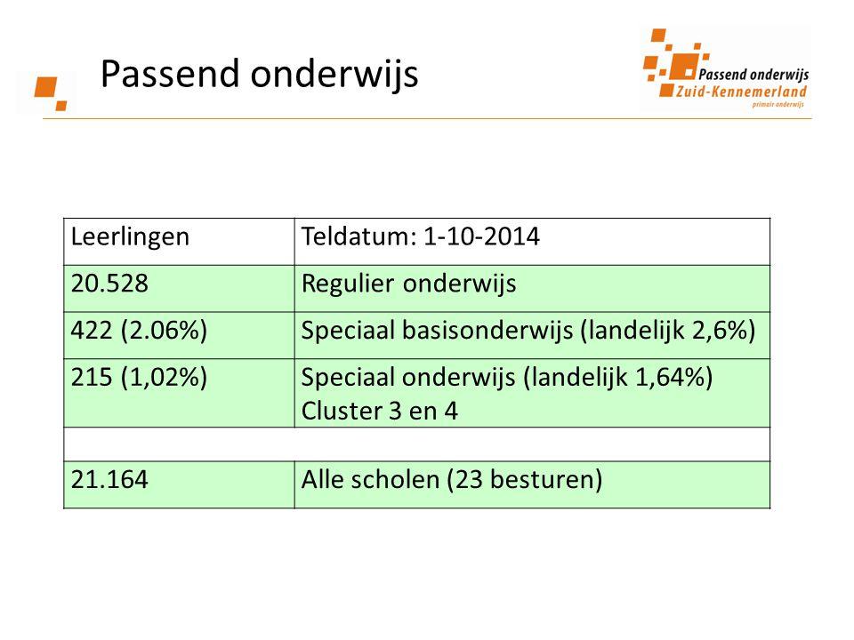 Passend onderwijs LeerlingenTeldatum: 1-10-2014 20.528Regulier onderwijs 422 (2.06%)Speciaal basisonderwijs (landelijk 2,6%) 215 (1,02%)Speciaal onder