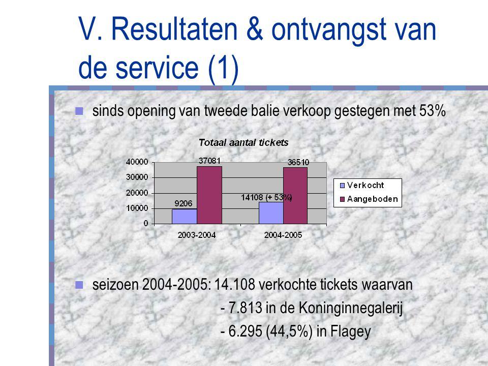 V. Resultaten & ontvangst van de service (1) sinds opening van tweede balie verkoop gestegen met 53% seizoen 2004-2005: 14.108 verkochte tickets waarv