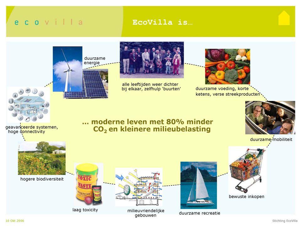 Resultaten Project opzet 'Programma Ecodomus' De Stichting Ecodomus staat in de steigers. Steun van: *KNHM (Heidemaatschappij) *Provincie Drenthe *Gem