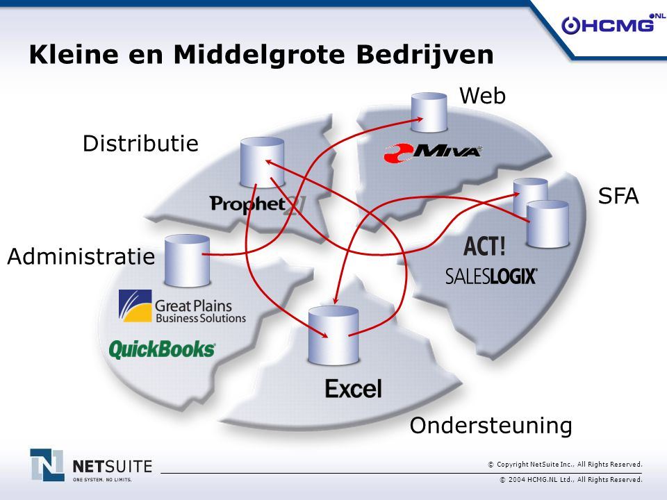 © Copyright NetSuite Inc., All Rights Reserved. © 2004 HCMG.NL Ltd., All Rights Reserved. Distributie Administratie SFA Ondersteuning Web Kleine en Mi