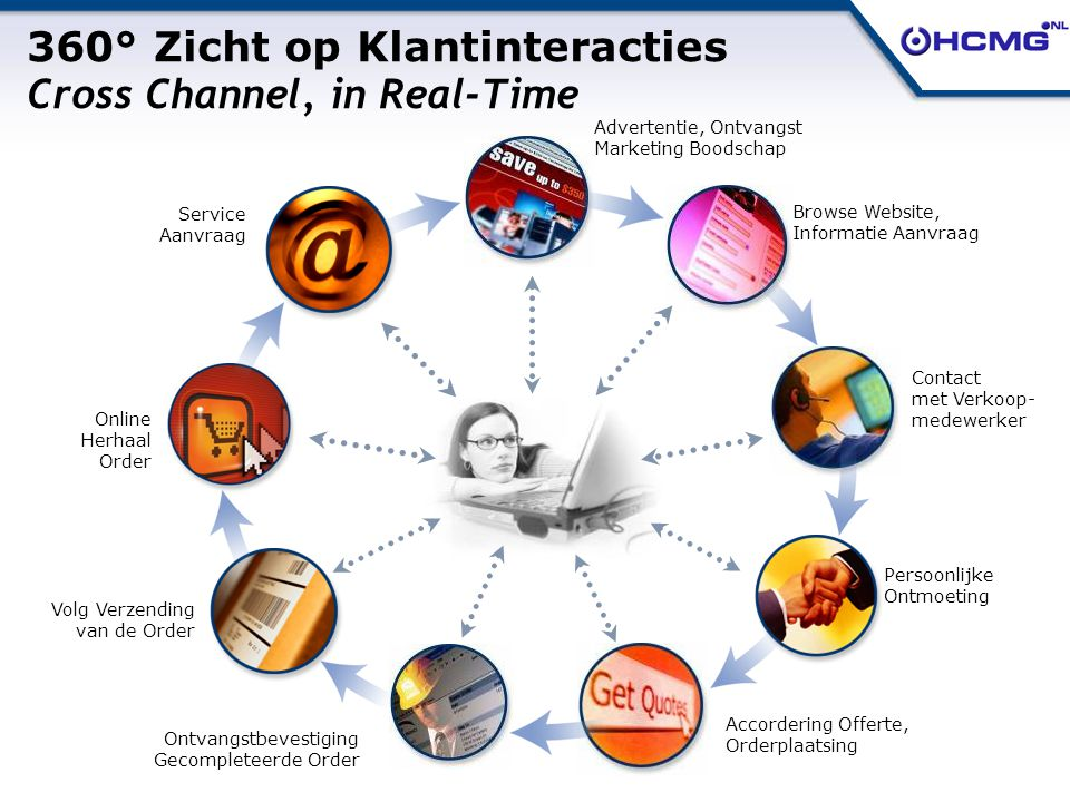 © Copyright NetSuite Inc., All Rights Reserved. © 2004 HCMG.NL Ltd., All Rights Reserved. 360° Zicht op Klantinteracties Cross Channel, in Real-Time A