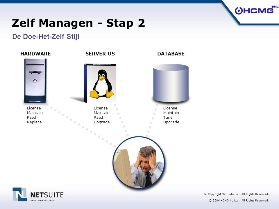 © Copyright NetSuite Inc., All Rights Reserved. © 2004 HCMG.NL Ltd., All Rights Reserved. Zelf Managen - Stap 2 HARDWARESERVER OSDATABASE License Main