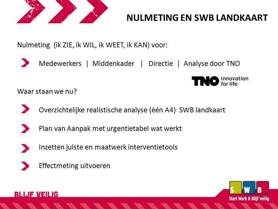 NULMETING EN SWB LANDKAART Nulmeting (ik ZIE, ik WIL, ik WEET, ik KAN) voor: Medewerkers   Middenkader   Directie   Analyse door TNO Waar staan we nu.