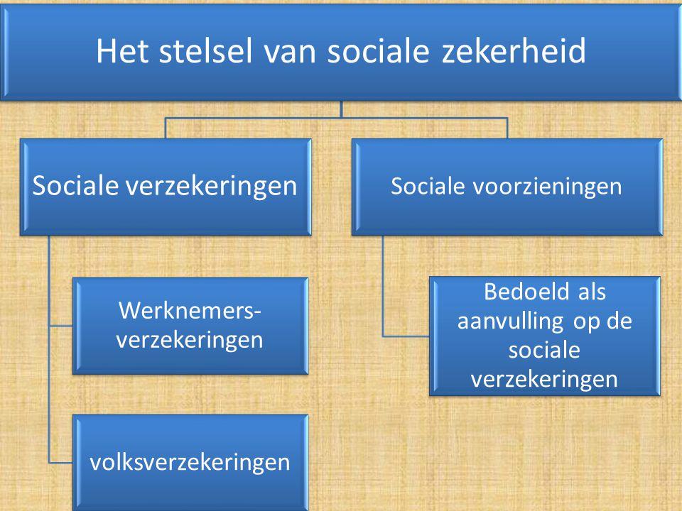 Het stelsel van sociale zekerheid Sociale verzekeringen Werknemers- verzekeringen volksverzekeringen Sociale voorzieningen Bedoeld als aanvulling op de sociale verzekeringen