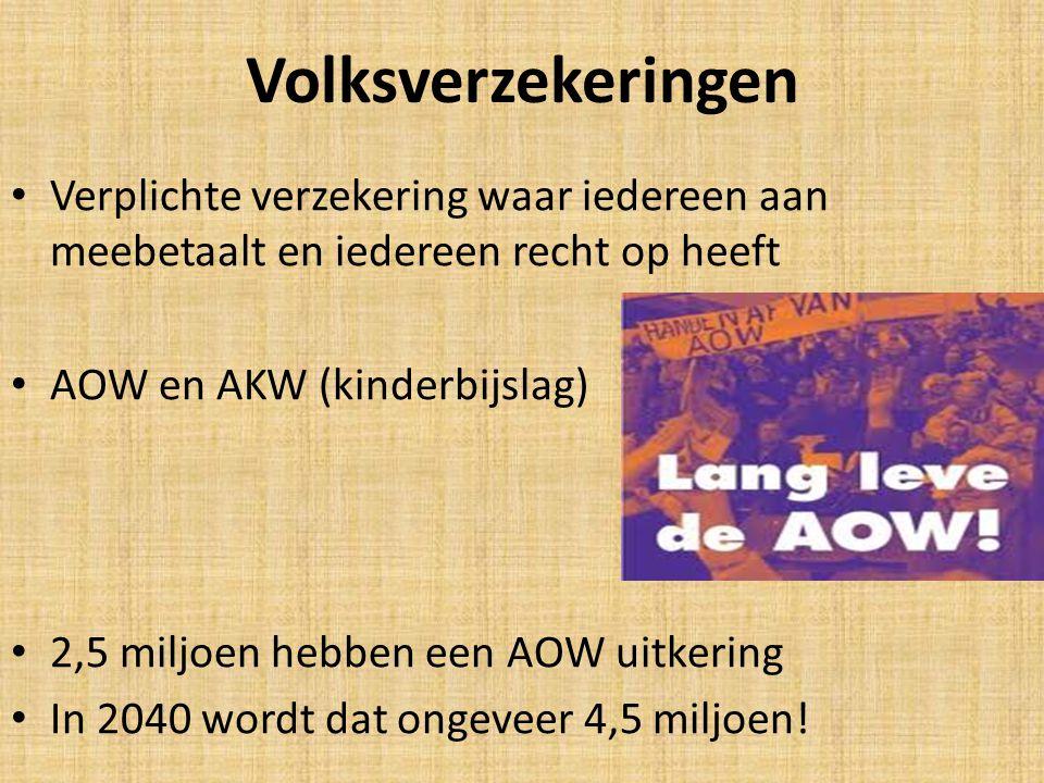 Volksverzekeringen Verplichte verzekering waar iedereen aan meebetaalt en iedereen recht op heeft AOW en AKW (kinderbijslag) 2,5 miljoen hebben een AOW uitkering In 2040 wordt dat ongeveer 4,5 miljoen!