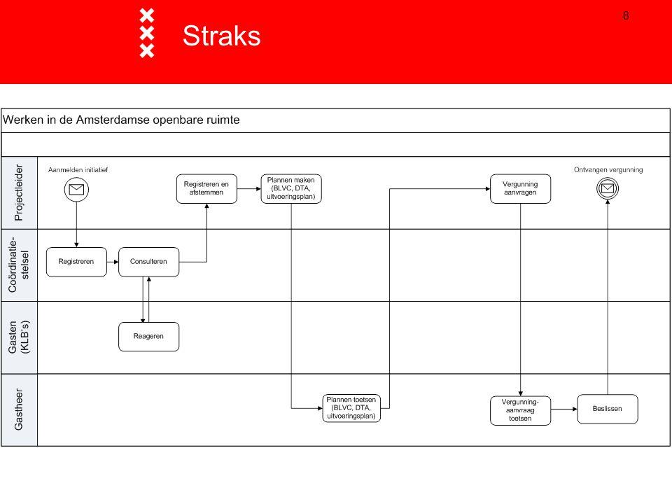 Communiceren: hulpmiddelen op een rij  Toen-Nu-Straks: Amsterdams vormgevingsconcept  Het Verkeer: programma AT5  Website en nieuwsbrief wegwerkzaamheden: online aanpak ontwikkelen