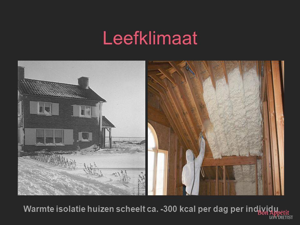 Leefklimaat Warmte isolatie huizen scheelt ca. -300 kcal per dag per individu