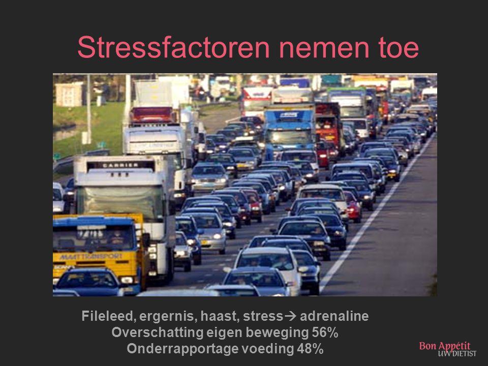 Stressfactoren nemen toe Fileleed, ergernis, haast, stress  adrenaline Overschatting eigen beweging 56% Onderrapportage voeding 48%