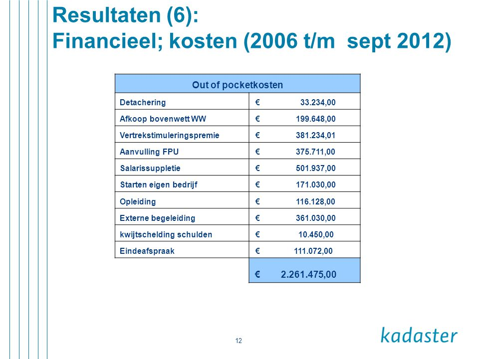 12 Resultaten (6): Financieel; kosten (2006 t/m sept 2012) Out of pocketkosten Detachering € 33.234,00 Afkoop bovenwett WW € 199.648,00 Vertrekstimule