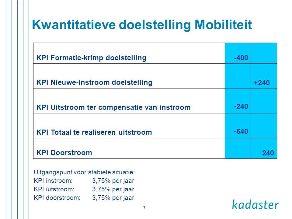 7 7 Kwantitatieve doelstelling Mobiliteit KPI Formatie-krimp doelstelling-400 KPI Nieuwe-instroom doelstelling +240 KPI Uitstroom ter compensatie van