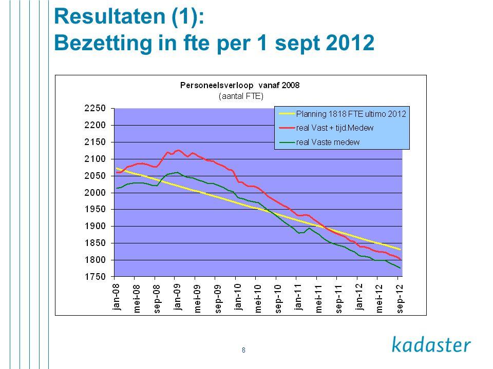 9 Resultaten (3): Stand van zaken HPK's per 1 okt 2012 Stand van zaken HPK HPK313 Toekomstige HPK37 Verwachte HPKPM Totaal 350 geplaatst (in+extern)298 reorganisatieontslag2 (Voorlopig) niet meer te matchen HPK10 Nog te plaatsen kandidaten 40