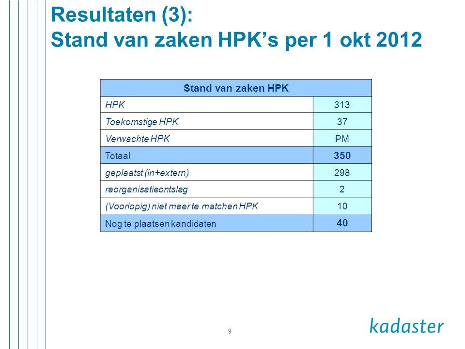 9 Resultaten (3): Stand van zaken HPK's per 1 okt 2012 Stand van zaken HPK HPK313 Toekomstige HPK37 Verwachte HPKPM Totaal 350 geplaatst (in+extern)29