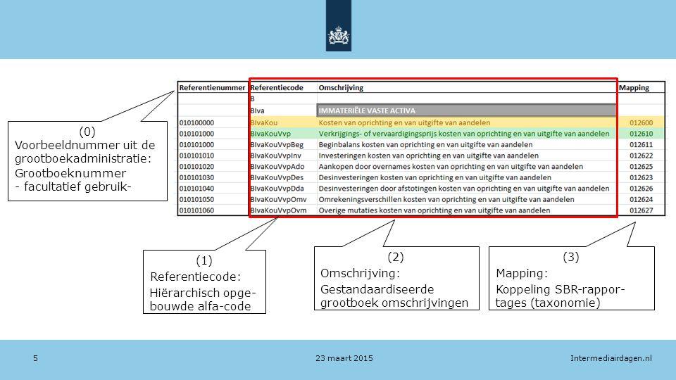 Intermediairdagen.nl23 maart 20155 (0) Voorbeeldnummer uit de grootboekadministratie: Grootboek nummer - facultatief gebruik- (2) Omschrijving: Gestandaardiseerde grootboek omschrijvingen (1) Referentiecode: Hiërarchisch opge- bouwde alfa-code (3) Mapping: Koppeling SBR-rappor- tages (taxonomie)