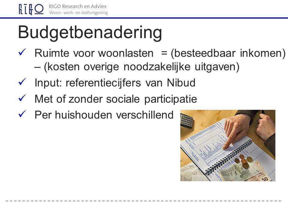 Ruimte voor woonlasten = (besteedbaar inkomen) – (kosten overige noodzakelijke uitgaven) Input: referentiecijfers van Nibud Met of zonder sociale participatie Per huishouden verschillend Budgetbenadering