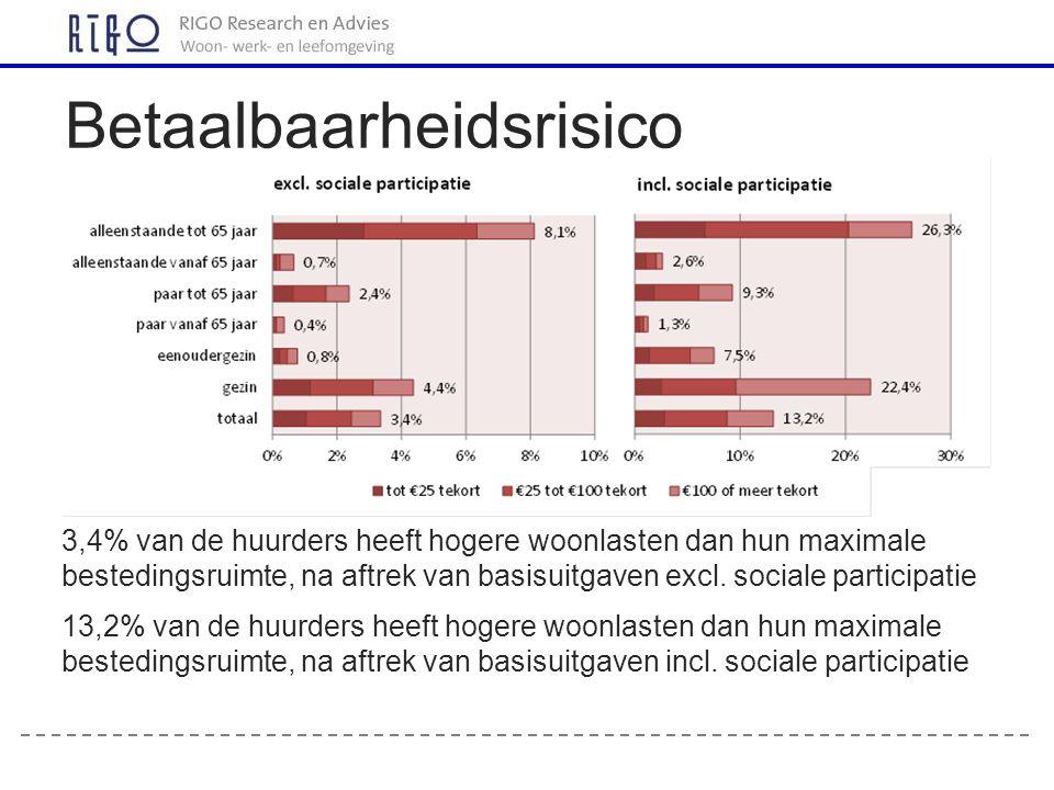 3,4% van de huurders heeft hogere woonlasten dan hun maximale bestedingsruimte, na aftrek van basisuitgaven excl.