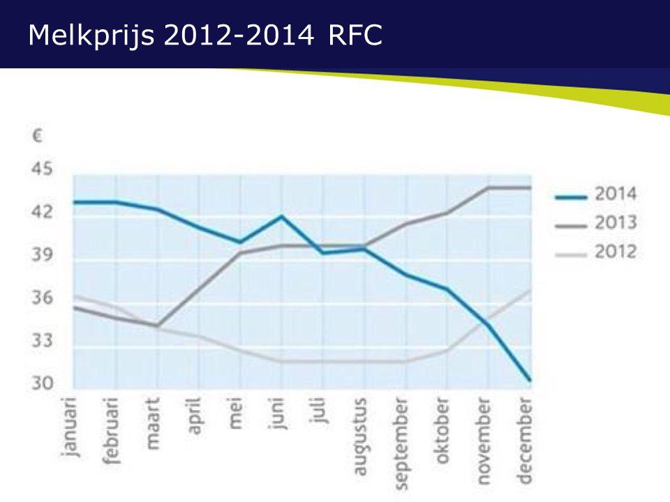 Melkprijs 2012-2014 RFC