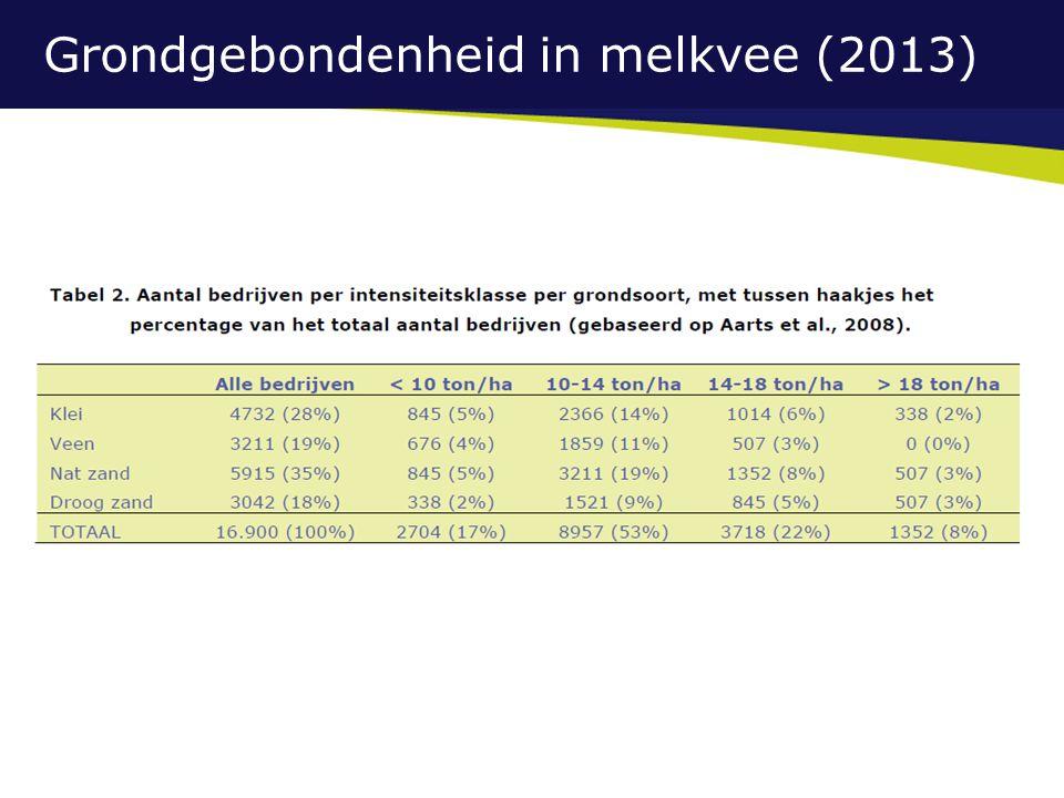Grondgebondenheid in melkvee (2013)