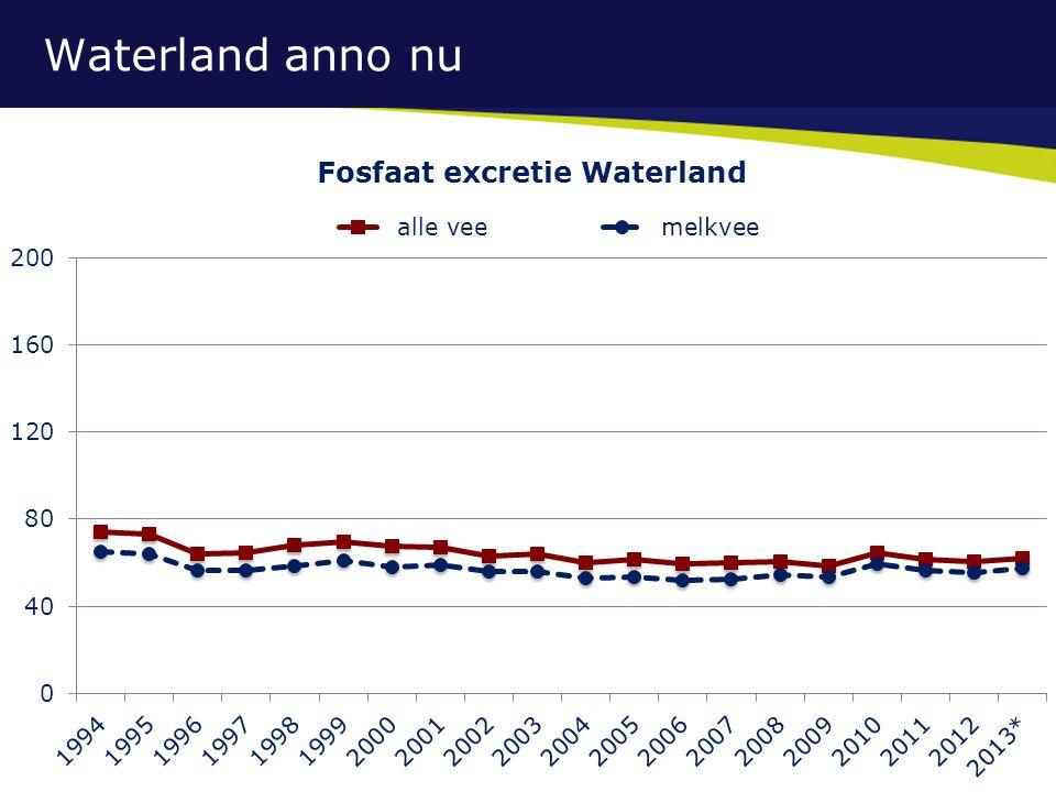 Waterland anno nu