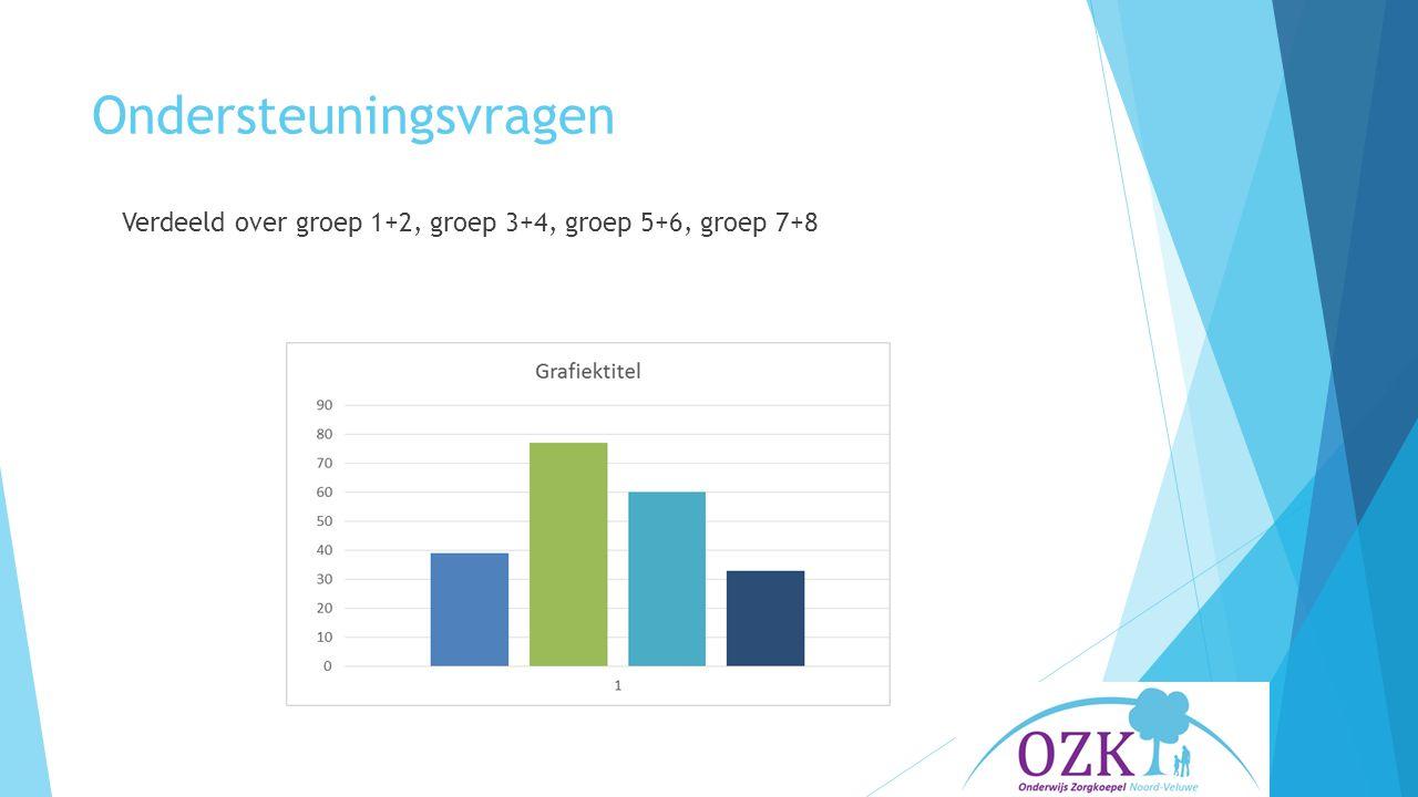 Ondersteuningsvragen Verdeeld over groep 1+2, groep 3+4, groep 5+6, groep 7+8