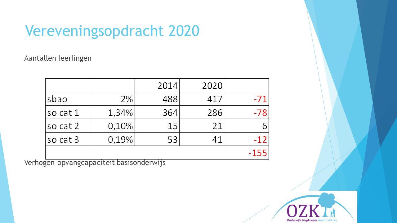 Vereveningsopdracht 2020 Aantallen leerlingen Verhogen opvangcapaciteit basisonderwijs