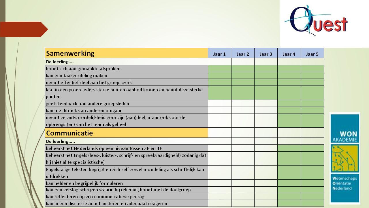 Quest op Sancta speerpunten: -Wetenschapsvaardigheden -Vakoverstijgend -Eigen beheer -Regio Haarlem -Kunstvakken werkwijze: Les in vaardigheid Onderzoeksvraag Bepalen methode Coachende docent Zelfstandigheid Presentatie