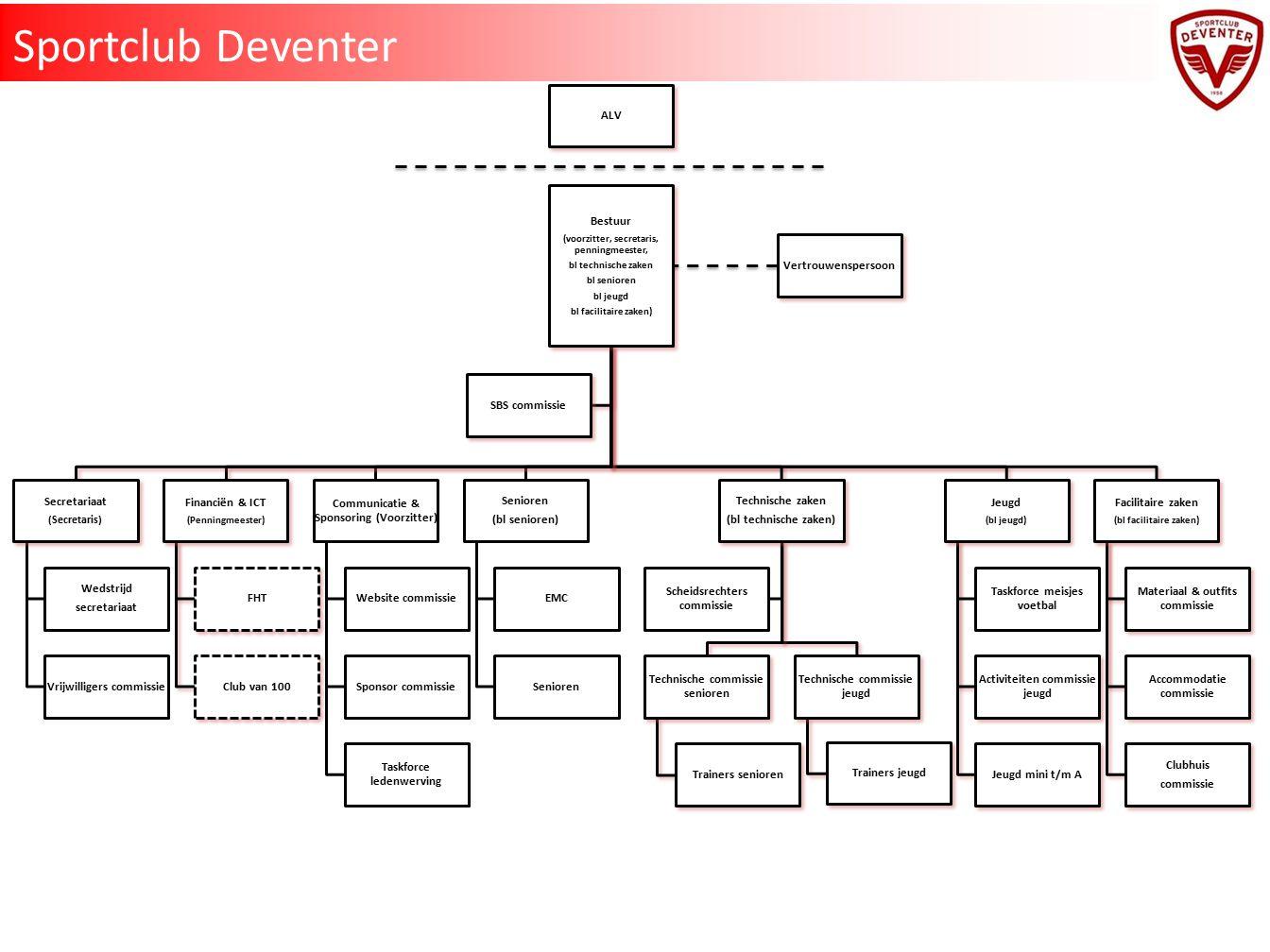 Taken, verantwoordelijkheden en bevoegdheden Sportclub Deventer