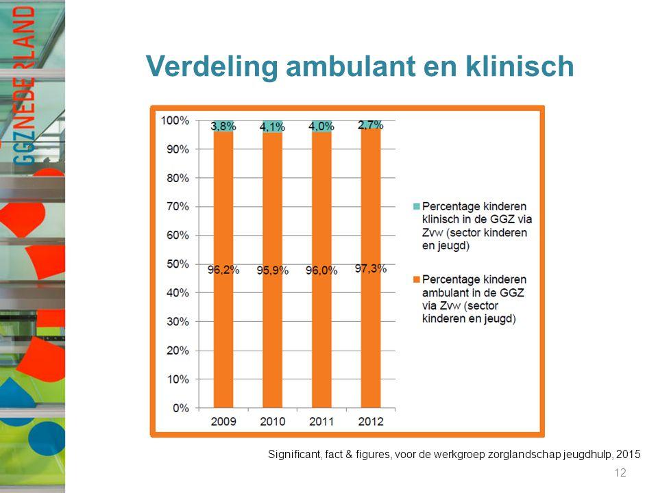 Verdeling ambulant en klinisch 12 Significant, fact & figures, voor de werkgroep zorglandschap jeugdhulp, 2015
