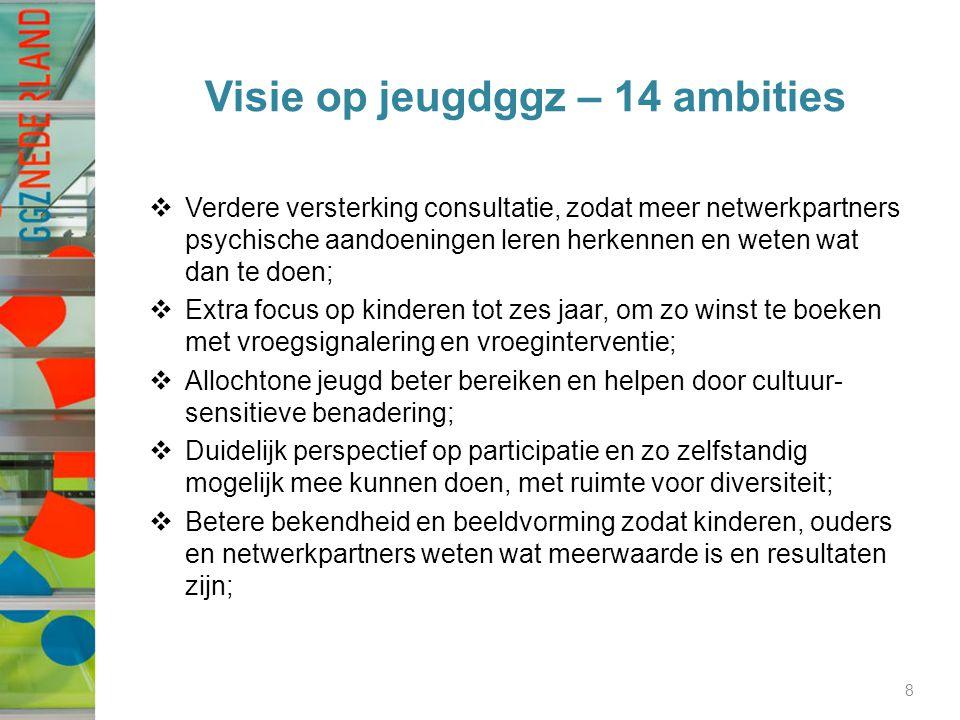 Visie op jeugdggz – 14 ambities  Verdere versterking consultatie, zodat meer netwerkpartners psychische aandoeningen leren herkennen en weten wat dan