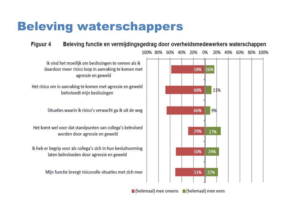 Beleving waterschappers