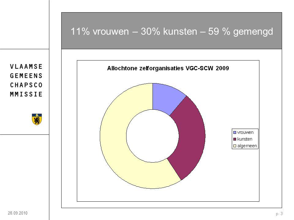 28.09.2010 p. 3 11% vrouwen – 30% kunsten – 59 % gemengd