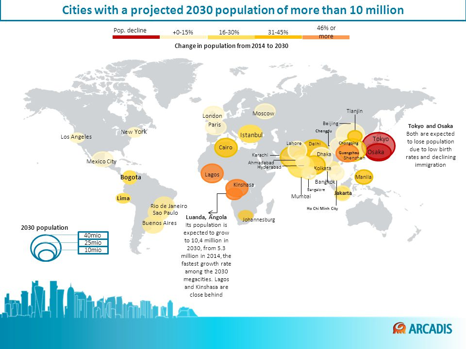 40mio 25mio 10mio 2030 population New York Mexico City Los Angeles Luanda, Angola Its population is expected to grow to 10,4 million in 2030, from 5.3 million in 2014, the fastest growth rate among the 2030 megacities.