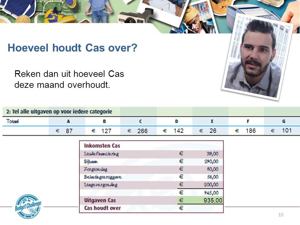 15 Reken dan uit hoeveel Cas deze maand overhoudt. Hoeveel houdt Cas over? 87 127 266 142 26 186 101 935,00